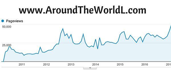 blog traffic after a pivot