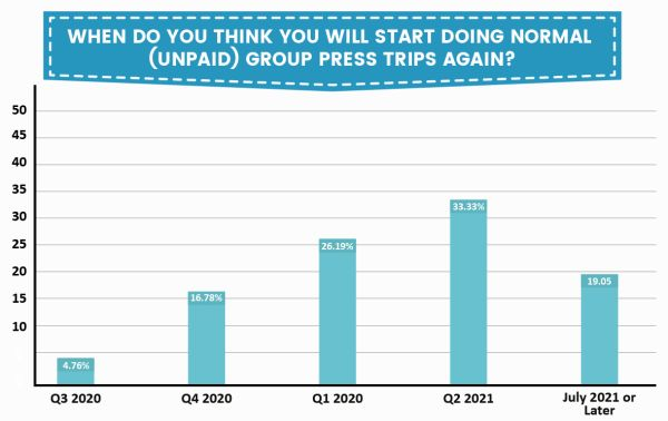 group press trips industry opinion